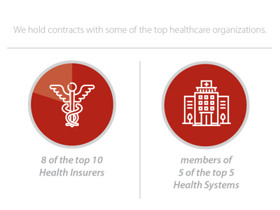 Top Healthcare Organizations (voiance)