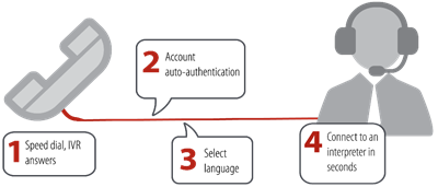 Voiance simplified call flow
